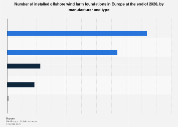 Number of installed offshore wind farm foundations in Europe 2018, by manufacturer