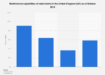 Multichannel capabilities of retailers in the UK 2018