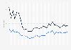 Großhandels- und Straßenpreis von Heroin in Deutschland bis 2016