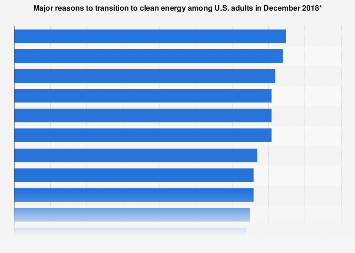 U.S. adults on reasons to transition to clean energy 2018