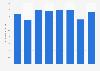 Puerto Rico: homicide rate 2014-2018