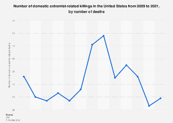 Number of domestic extremist-related killings in the U.S. 2009-2018