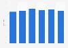 Solvency ratio of Alliander 2014-2018