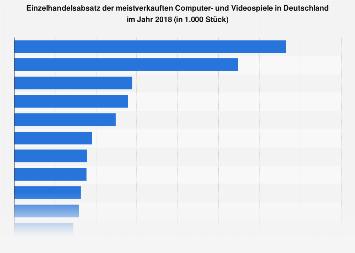 Absatzzahlen der meistverkauften Videospiele in Deutschland 2018