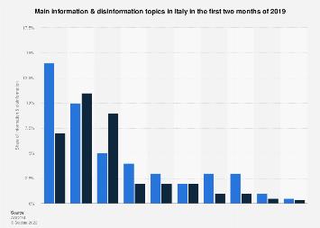 Italy: main information & disinformation topics 2019
