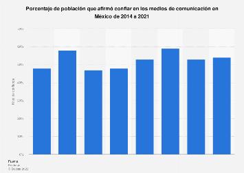 Nivel de confianza en los medios de comunicación México 2015-2018