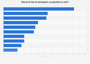 Umfrage zu den wichtigsten Aspekten für das persönliche Glück 2019