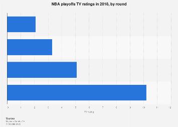 Average U.S. TV ratings of NBA playoffs 2018