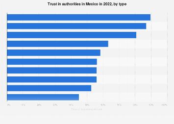 Mexico: trust in authorities 2018