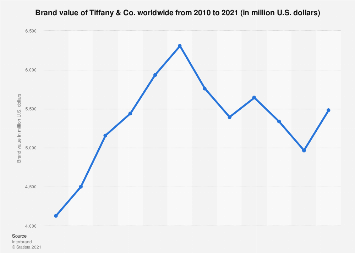 Global brand value of Tiffany & Co. from 2010 to 2019