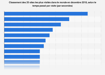 Temps passé sur les 20 sites les plus visités dans le monde décembre 2018