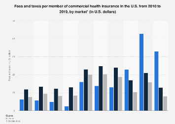 Monthly fees and taxes of U.S. commercial health insurance 2010-2017, by market