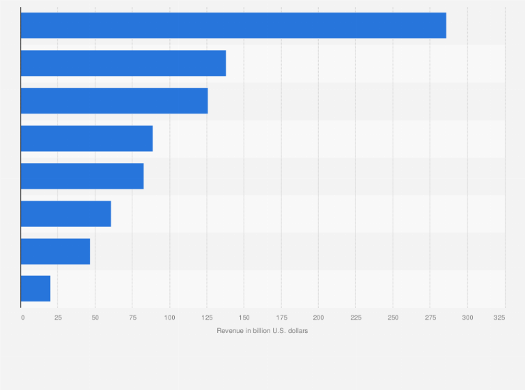 Health Insurance Companies Largest By Revenue U S 2018 Statista