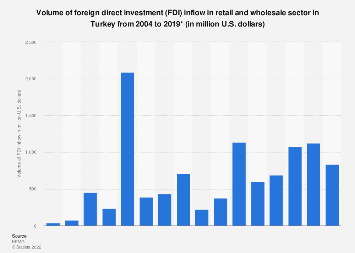 Foreign direct investment inflow in retail and wholesale sector in Turkey 2004-2018