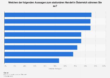 Umfrage zur Einstellung zum stationären Handel in Österreich 2019