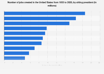 Number of jobs created by sitting president U.S. 1933-2019