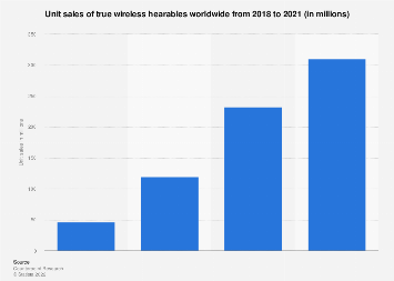 Global sales volume for true wireless hearables 2018 and 2020