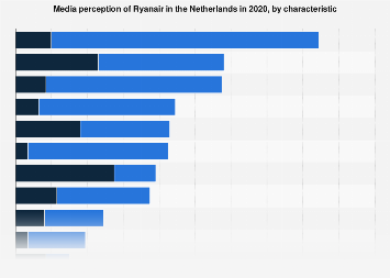 Media perception of Ryanair in the Netherlands 2018, by characteristic