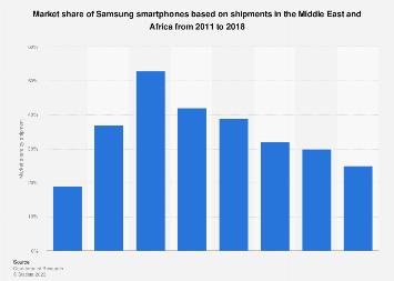 Samsung smartphone market share MEA 2011-2018