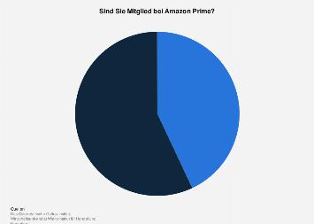 Umfrage zur Mitgliedschaft bei Amazon Prime in Österreich 2019