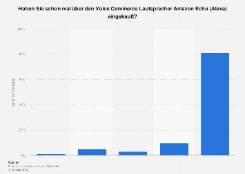Umfrage zum Einkauf über Amazon Echo in Österreich 2019