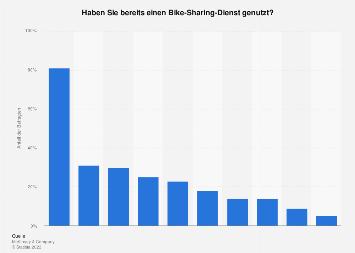 Umfrage zur Nutzung von Bike-Sharing-Diensten in Städten weltweit 2018