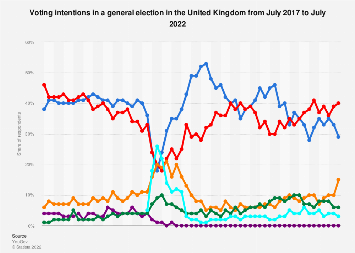 Voting intention in a general election in the United Kingdom 2017-2019