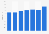 Umsätze der New York Times Company bis 2018