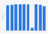 Absatzanteil der Shoptankstellen bei Tamoil in der Schweiz bis 2018