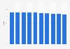 Absatzanteil der Shoptankstellen bei Socar in der Schweiz bis 2018