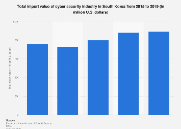 Import value of cyber security industry South Korea 2015-2018