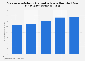 Import value of cyber security industry U.S. to South Korea 2015-2019