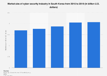 Market size of cyber security industry South Korea 2015-2018