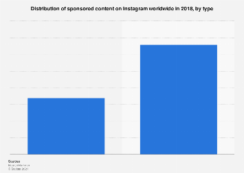 Share of Instagram sponsored content 2018, by type