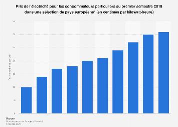 Prix de l'électricité pour les particuliers dans des pays membres de l'UE S1 2018