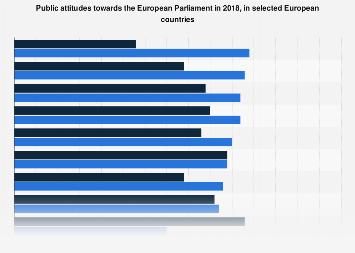 Public attitudes towards the European Parliament in 2018