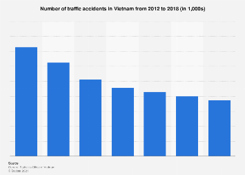 Number of traffic accidents Vietnam 2014-2018