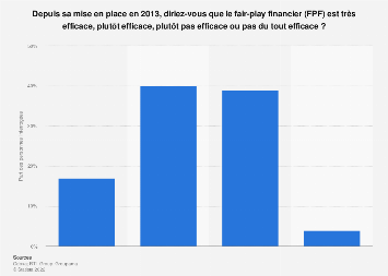 Efficacité du fair-play financier selon les Français amateurs de football 2019
