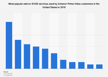 SVOD add-on services used by Amazon Prime Video customers in the U.S. 2019