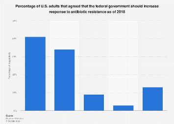 U.S. adults that said the government should address antibiotic resistance 2018