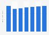 Presidente brandy sales volume in the U.S. 2013-2018