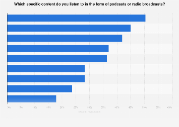 Use of podcasts and radio broadcasts in Germany 2019, by topic area