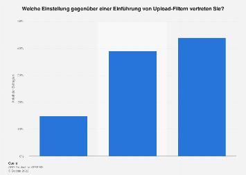 Einstellung gegenüber einer Einführung von Upload-Filtern in Deutschland 2019