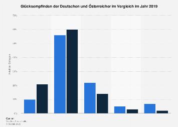 Umfrage zum Glücksempfinden der Deutschen und Österreicher im Vergleich 2019