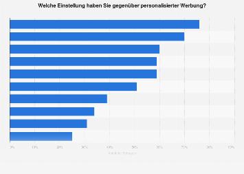 Umfrage zur Einstellung gegenüber personalisierter Werbung in Deutschland 2018