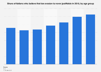 Italy: opinion on tax evasion 2018, by age group