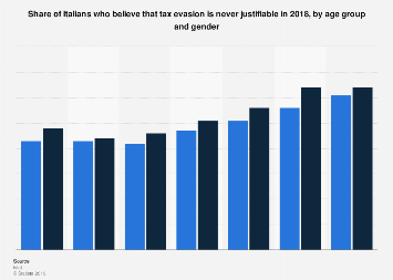 Italy: opinion on tax evasion 2018, by age group and gender