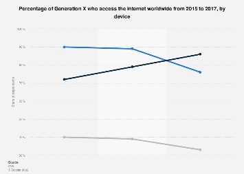 Global Generation X online access rate 2015-2017, by device