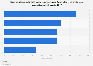 Generation X reasons for using social media worldwide 2017