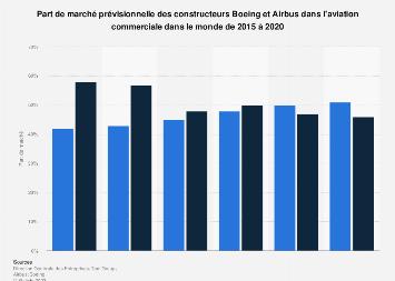 Part de marché d'Airbus et Boeing dans le secteur de l'aviation commerciale 2015-2020